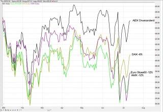Herstel AEX Index