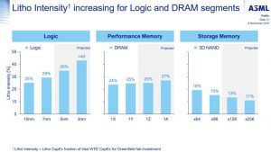 Litho intensity to grow for Logic 7nm 5nm 3nm and DRAM 1Y 1Z